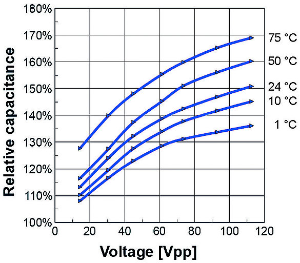 Electric Capacitance